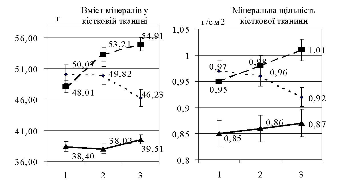 Динаміка змін денситометричних показників