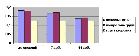 Показник швидкості кровотоку