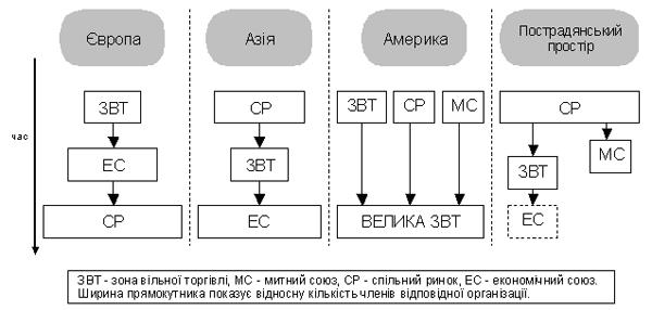 Стадії розвитку інтеграції
