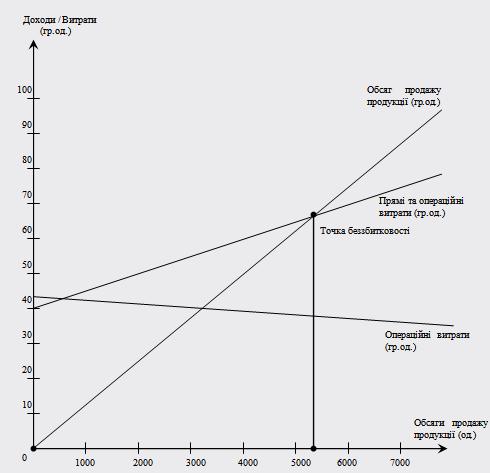 Графік беззбитковості