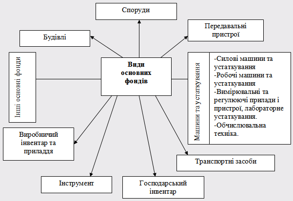 Класифікація фондів