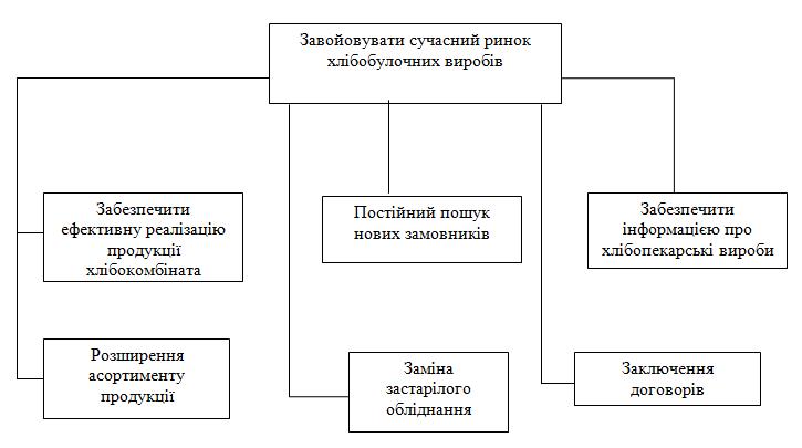 """""""Дерево"""" цілей Хлібокомбіната"""