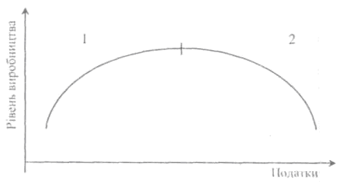 Крива Лаффера