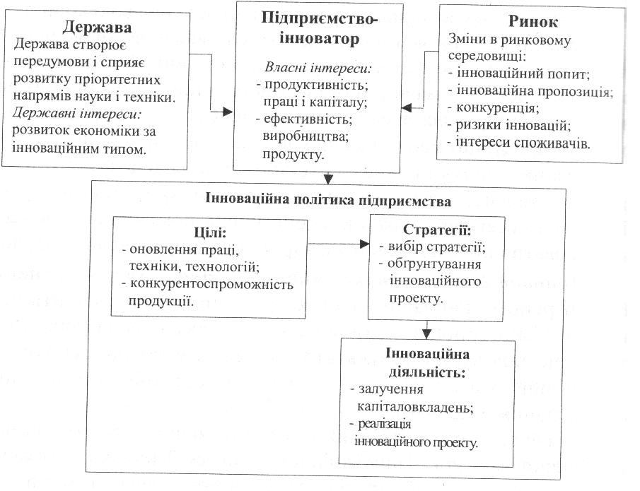 Схема інноваційної політики
