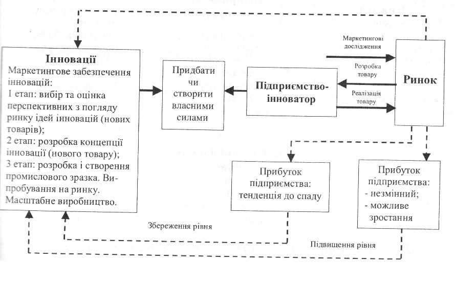 Схема дії підприємства-інноватора
