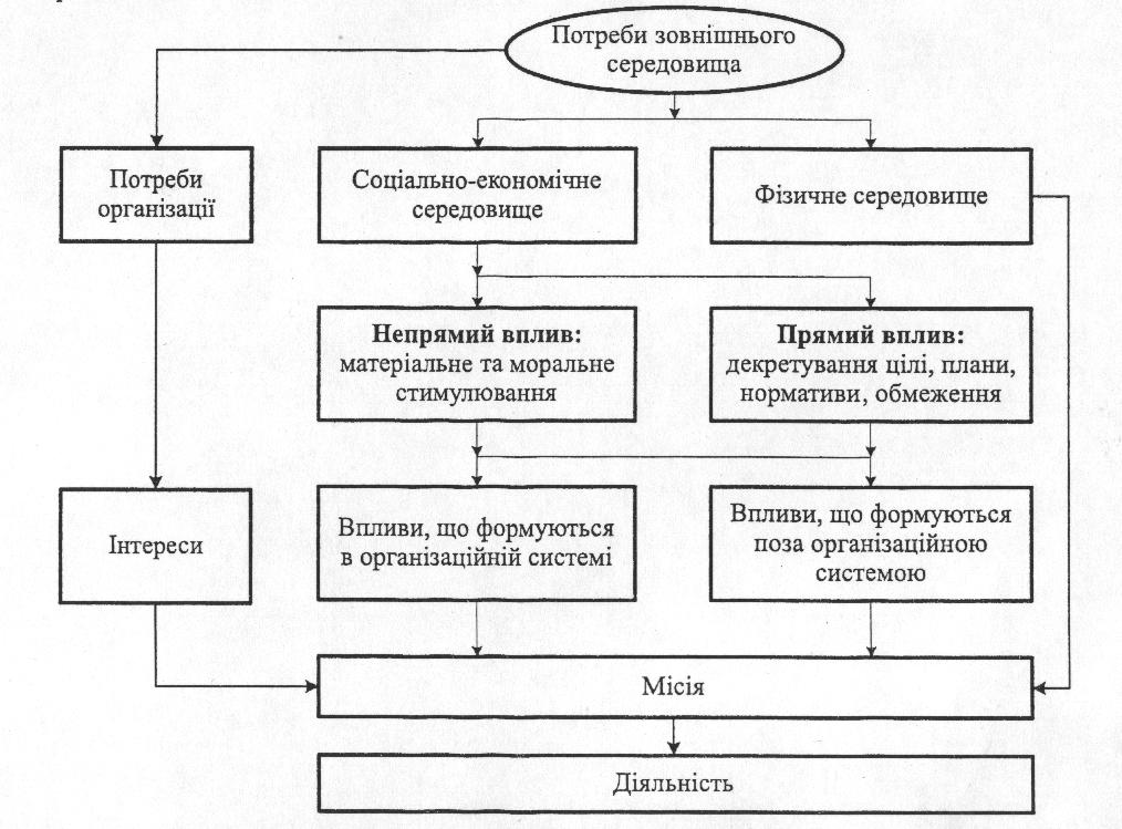 Схема визначення