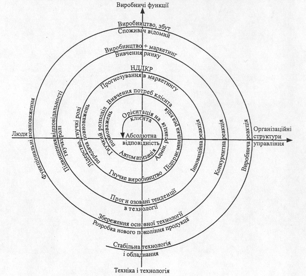 Спіраль розвитку